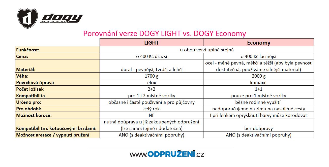 Porovnání odpružení DOGY LIGHT a DOGY Economy pro Croozer